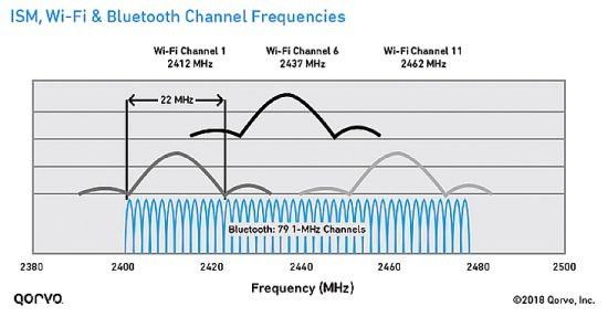 ISM, Wi-Fi and Bluetooth channel frequencies